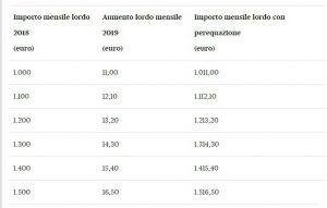 Tabella perequazioni pensioni 2019