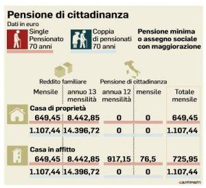 Pensione di cittadinanza tabella