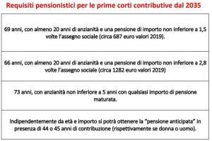 Pensioni proposta fornero